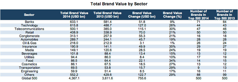 Total brand value by sector