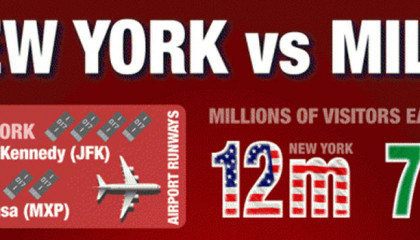 info graphic nyc versus milan